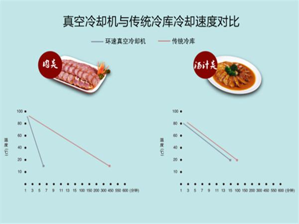 熟食品真空预冷机控制细菌健康饮食