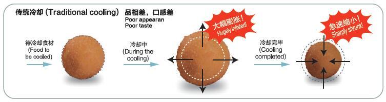 下面的图片让你看懂冷库降温和真空冷却的区别