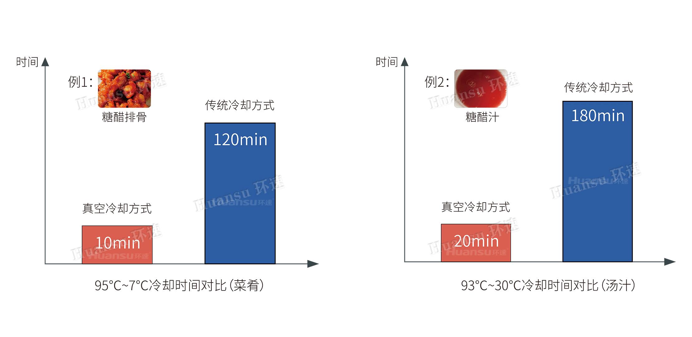 鲜食冷却机5.0代菜肴系列ZKL-300CX