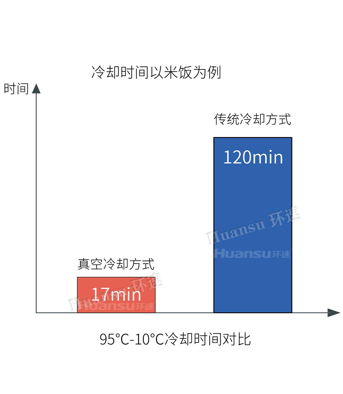 真空冷却机5.0代米面系列ZKL-200MX