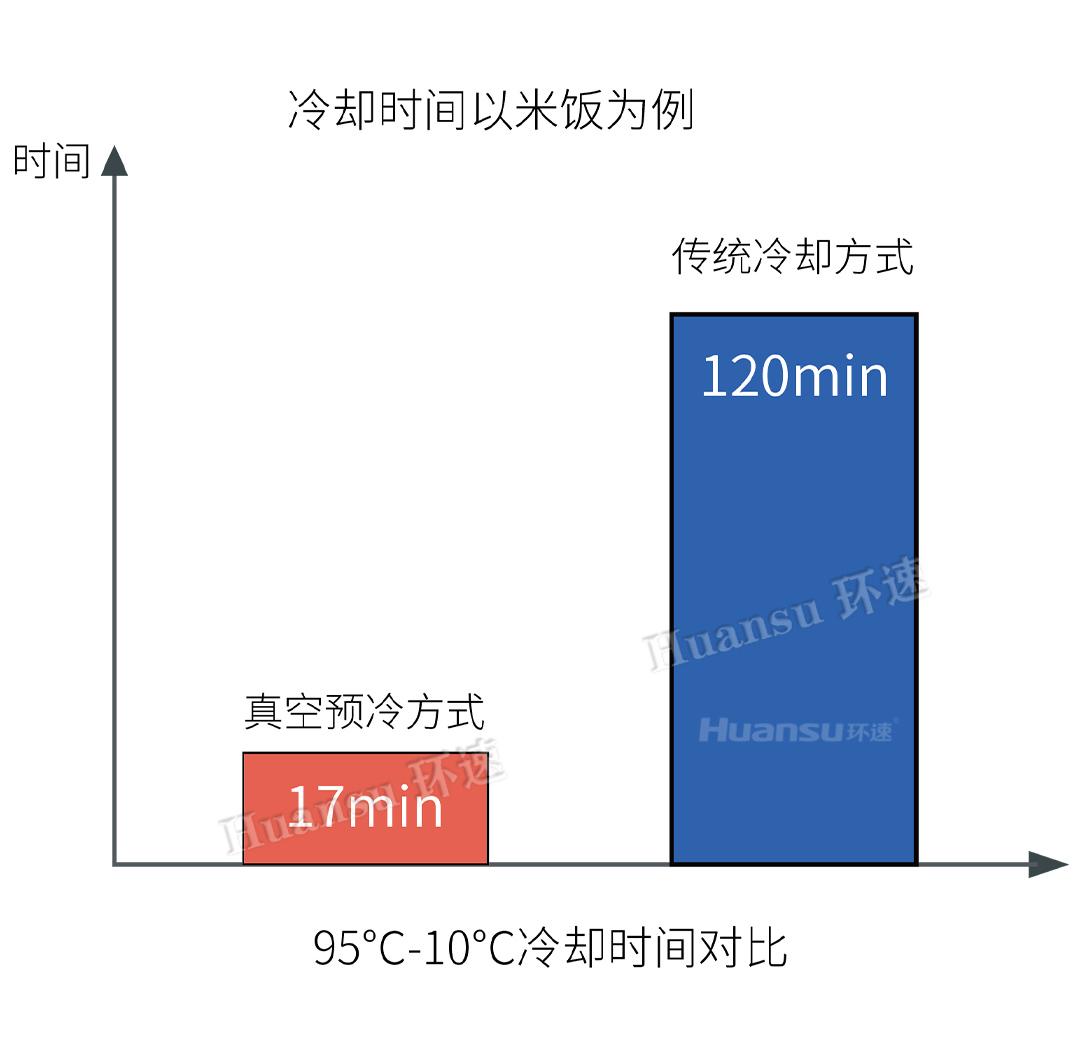 真空冷却机4.5代米面系列ZKL-300MX